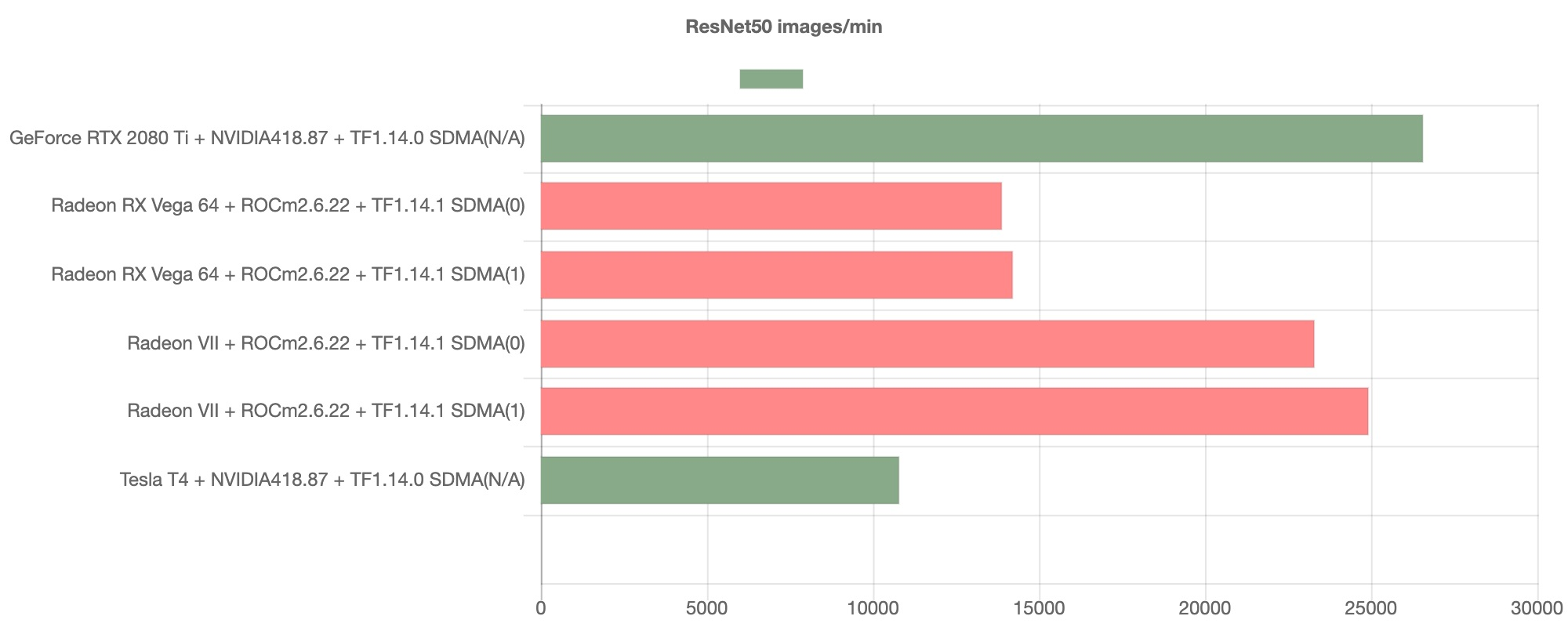 image from Comparing benchmarks between ROCm and NVIDIA(Inference)